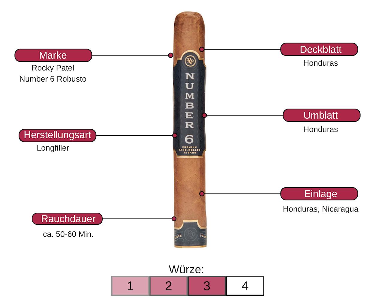 Zigarre des Monats | Rocky Patel Number 6