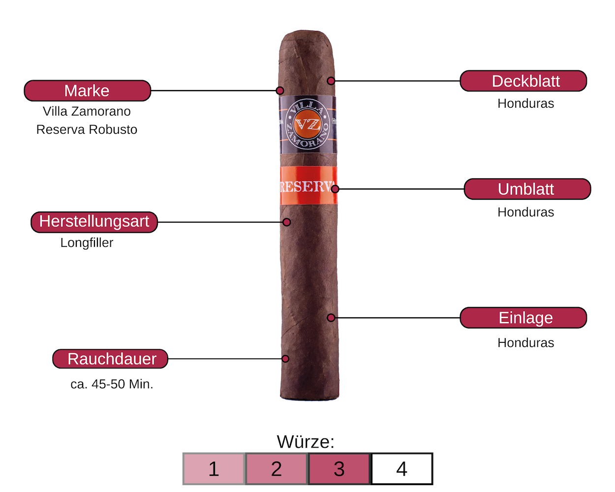 Zigarre des Monats | Villa Zamorano Reserva